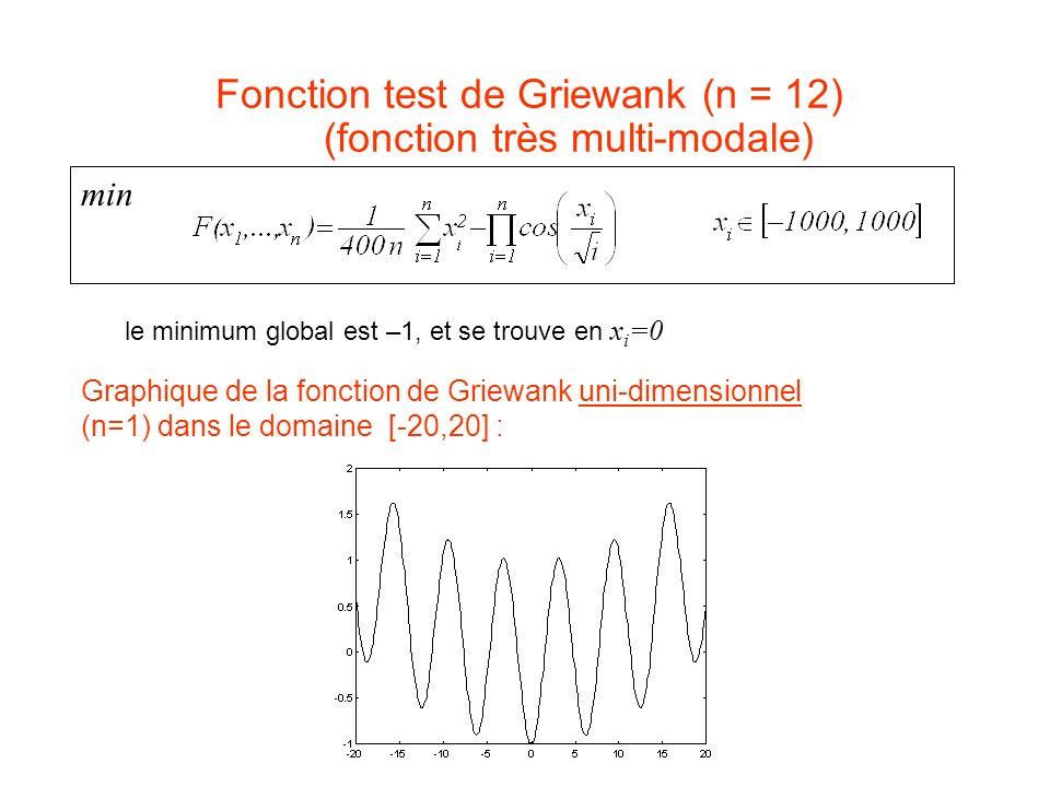Fonction test de Griewank (n = 12) (fonction très multi-modale) le minimum global est –1, et se trouve en x i =0 Graphique de la fonction de Griewank