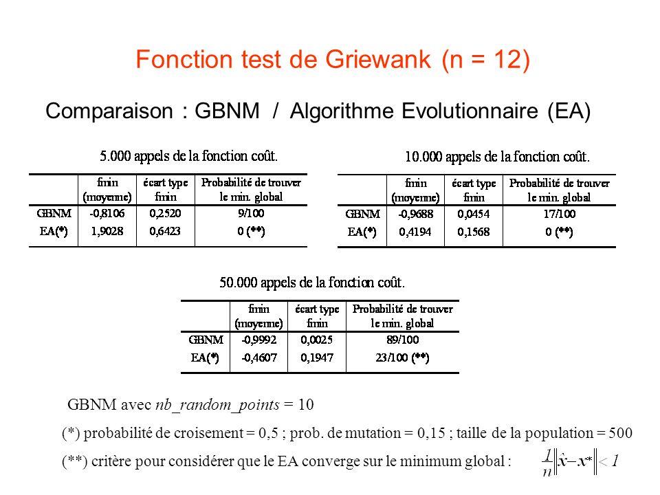 Fonction test de Griewank (n = 12) Comparaison : GBNM / Algorithme Evolutionnaire (EA) (*) probabilité de croisement = 0,5 ; prob. de mutation = 0,15
