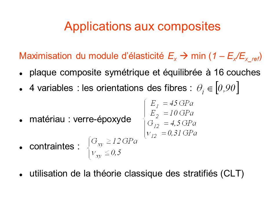 Applications aux composites Maximisation du module délasticité E x min (1 – E x /E x_ref ) plaque composite symétrique et équilibrée à 16 couches 4 va