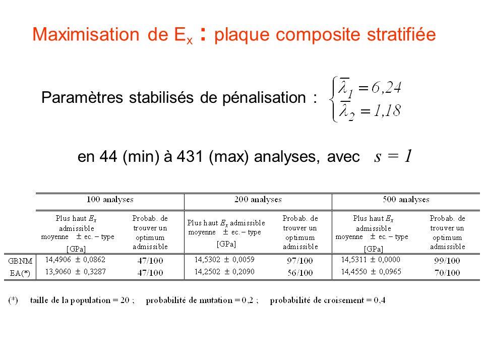 Maximisation de E x : plaque composite stratifiée Paramètres stabilisés de pénalisation : en 44 (min) à 431 (max) analyses, avec s = 1