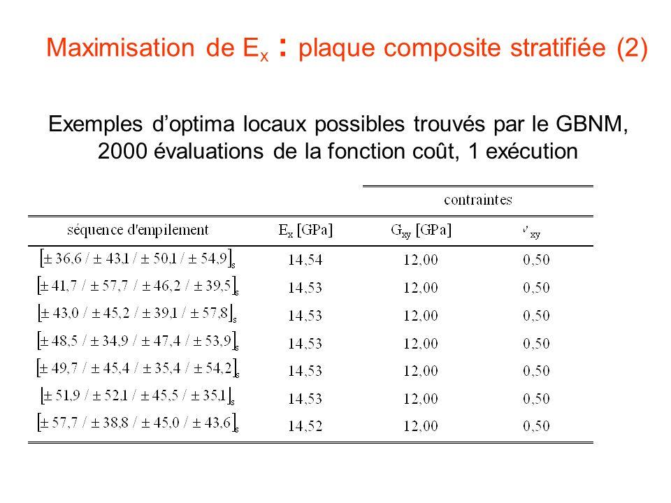 Maximisation de E x : plaque composite stratifiée (2) Exemples doptima locaux possibles trouvés par le GBNM, 2000 évaluations de la fonction coût, 1 e