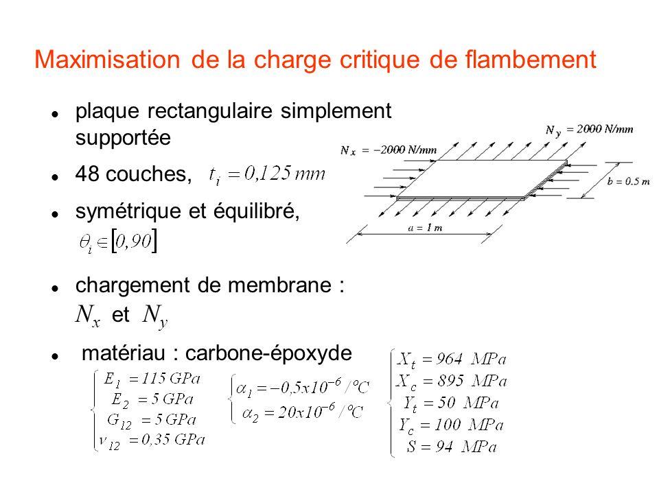 Maximisation de la charge critique de flambement plaque rectangulaire simplement supportée 48 couches, symétrique et équilibré, chargement de membrane