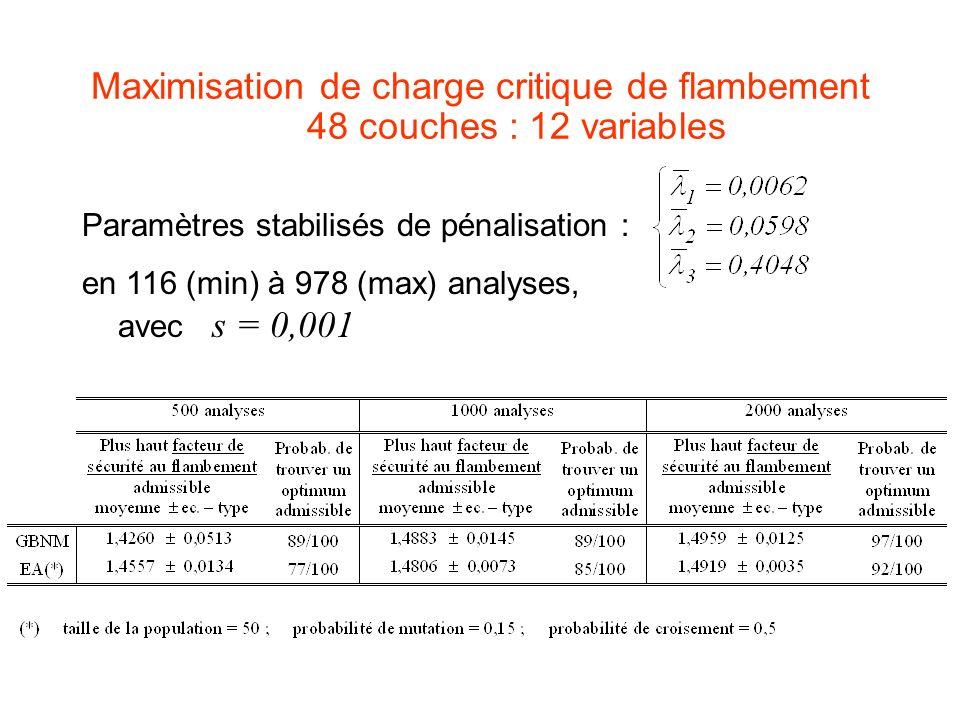 Maximisation de charge critique de flambement 48 couches : 12 variables Paramètres stabilisés de pénalisation : en 116 (min) à 978 (max) analyses, ave