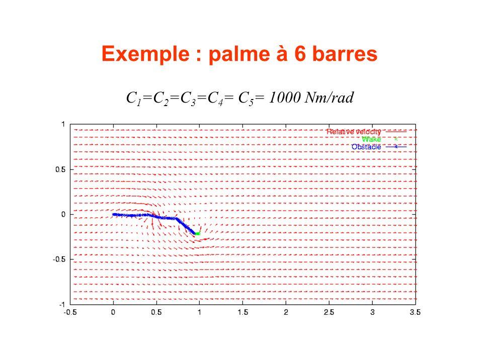 Exemple : palme à 6 barres C 1 =C 2 =C 3 =C 4 = C 5 = 1000 Nm/rad