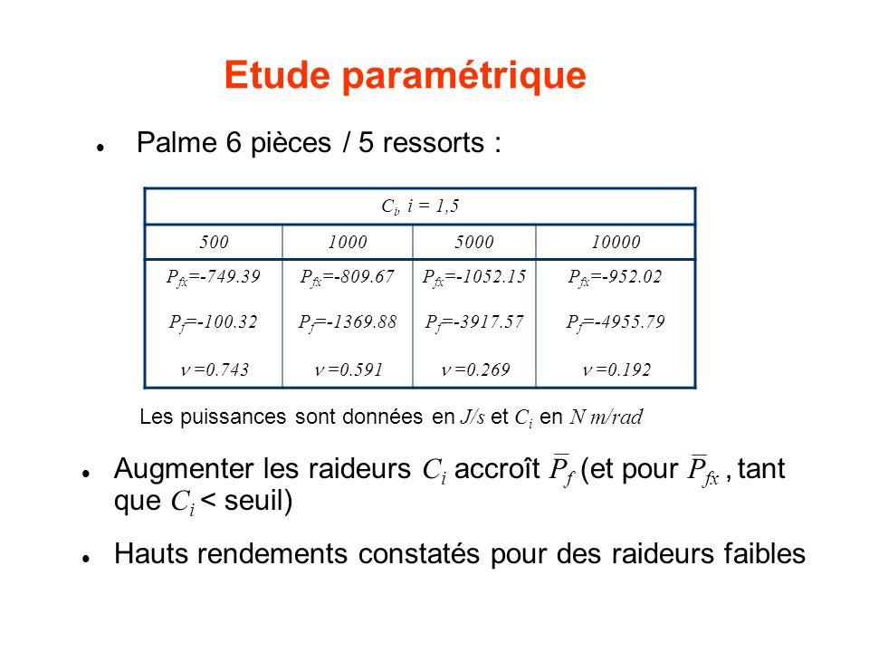 Etude paramétrique Palme 6 pièces / 5 ressorts : Les puissances sont données en J/s et C i en N m/rad C i, i = 1,5 5001000500010000 P fx =-749.39P fx