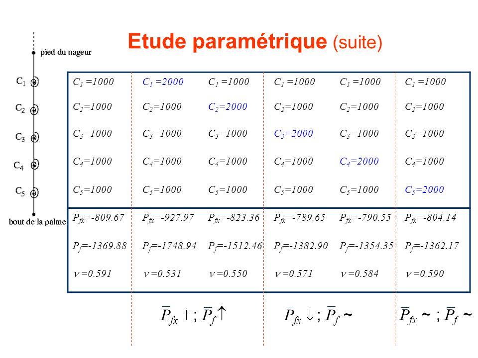Etude paramétrique (suite) C 1 =1000C 1 =2000C 1 =1000 C 2 =1000 C 2 =2000C 2 =1000 C 3 =1000 C 3 =2000C 3 =1000 C 4 =1000 C 4 =2000C 4 =1000 C 5 =100