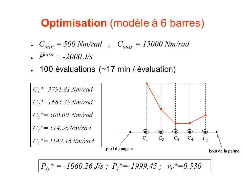 Optimisation (modèle à 6 barres) C 1 *=3791.81 Nm/rad C 2 *=1685.35 Nm/rad C 3 *= 500.00 Nm/rad C 4 *= 514.56 Nm/rad C 5 *= 1142.16 Nm/rad P fx * = -1