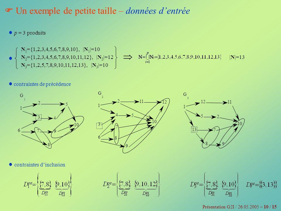 Un exemple de petite taille – données d entrée Présentation G2I / 26.05.2005 – 10 / 15 N 1 ={1,2,3,4,5,6,7,8,9,10}, |N 1 |=10 N 2 ={1,2,3,4,5,6,7,8,9,