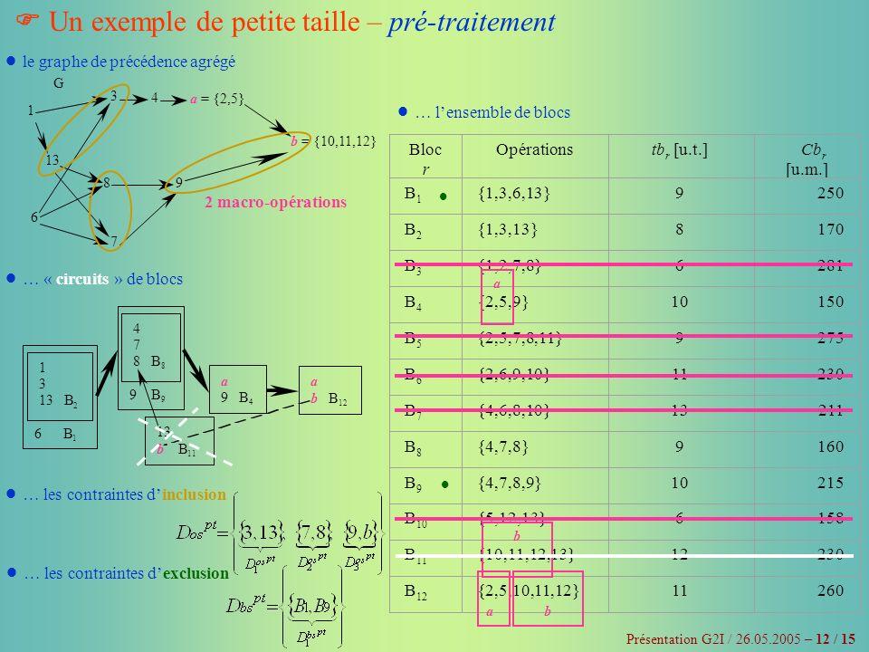 Un exemple de petite taille – pré-traitement Présentation G2I / 26.05.2005 – 12 / 15 1 6 9 4 3 8 7 a = {2,5} b = {10,11,12} G 13 2 macro-opérations le