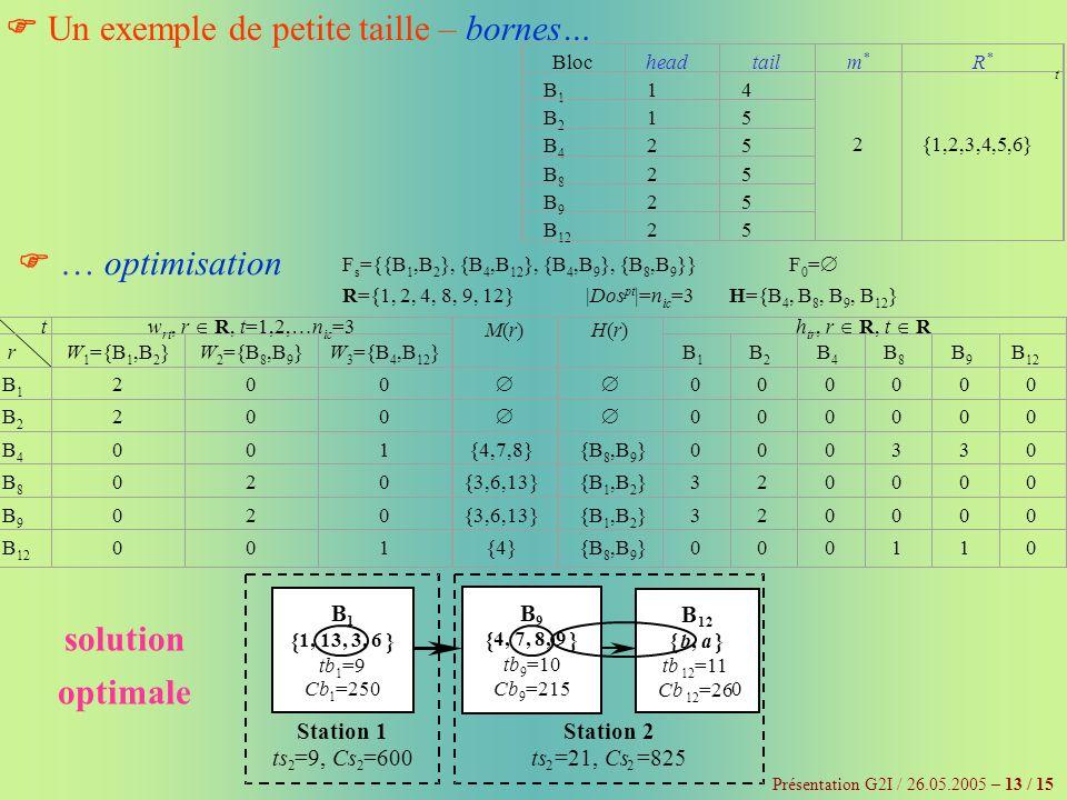 Présentation G2I / 26.05.2005 – 13 / 15 Un exemple de petite taille – bornes… Blocheadtailm*m* R*R* B1B1 14 2{1,2,3,4,5,6} B2B2 15 B4B4 25 B8B8 25 B9B