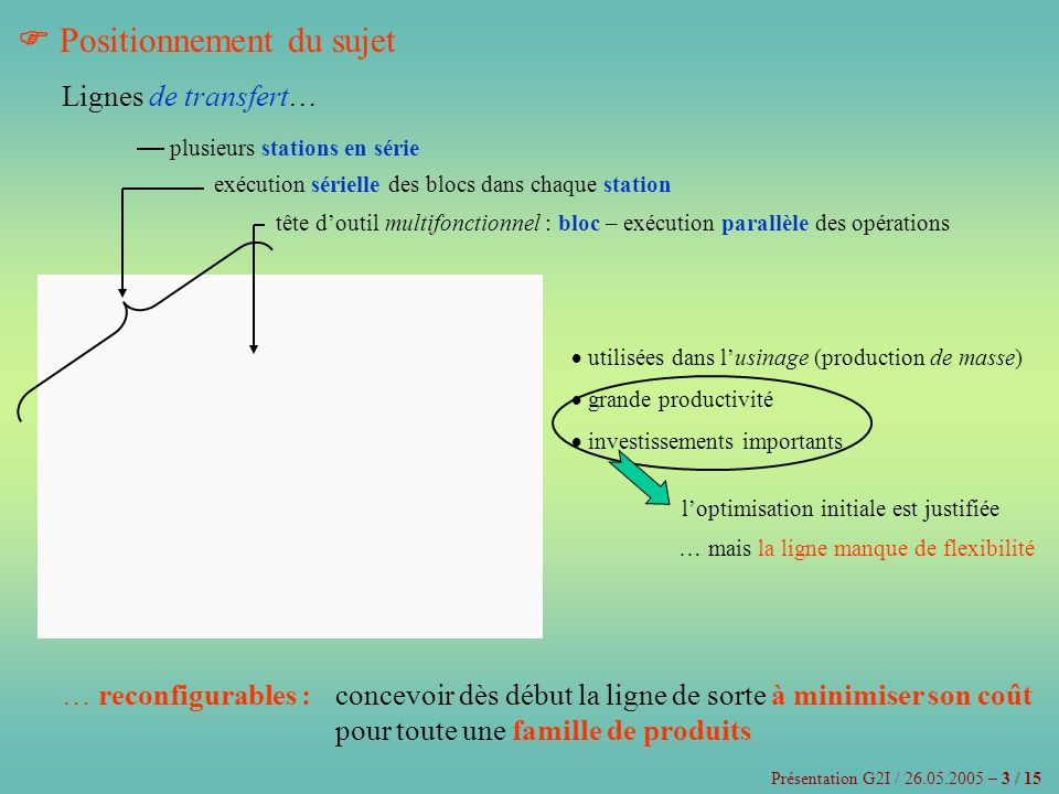 Description du problème – notations Présentation G2I / 26.05.2005 – 4 / 15 La ligne doit usiner : N i – opérations G i – graphe de précédence Tc i – temps de cycle p produits – pour chaque i=1,2…p avec un ensemble de blocs (têtes doutils) connu : B – pour chaque r=1,2…| B | Cb r – coût tb r – temps opératoire en sachant en plus : Cs 0 – coût (fixe) dune nouvelle station m 0 – nombre maximal de stations n 0 – nombre maximal de blocs par station sous les contraintes… … de précédence – Dor i … de temps … dexclusion – Dbs … dinclusion – Combien de stations, y et quelle affectation des blocs aux stations, x rk = faut-il avoir afin de minimiser le coût total de la ligne : Cs 0 ·y +·x rk ?