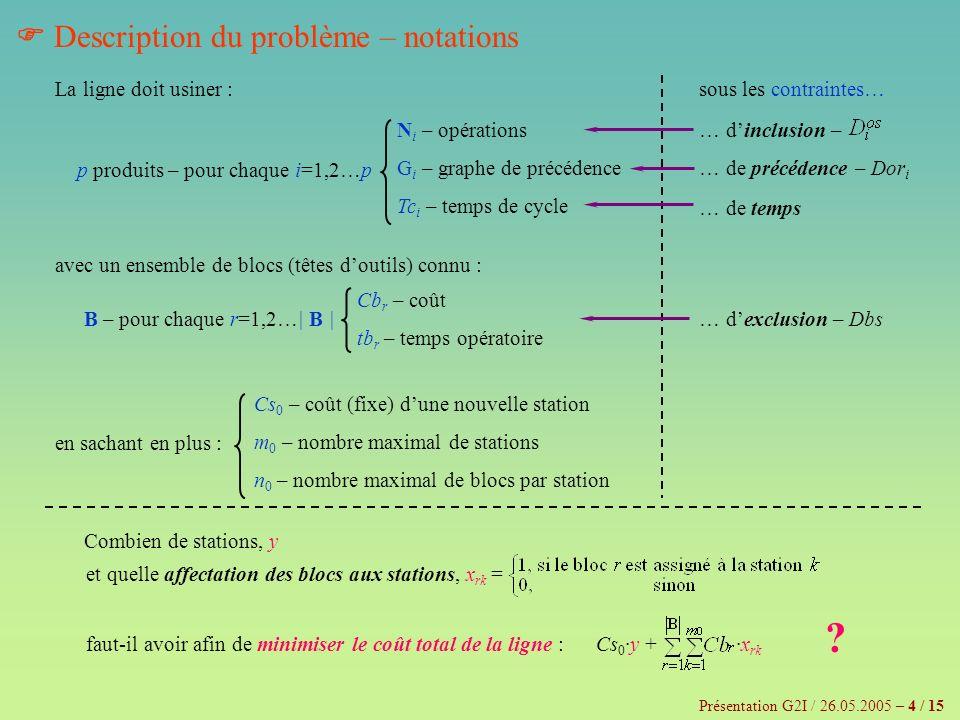 Agrégation des contraintes agrégation des contraintes de précédence – superposition des p graphes de précédence individuels, G i graphe G – puisquil peut y avoir des précédences contraires dans les différents G i, G peut contenir des circuits, – … et les nœuds de chaque tel circuit sont agglutinés pour former une seule macro-opération G orienté acyclique agrégation des contraintes dinclusion agrégation des contraintes dexclusion – chaque élément de chaque qui contient seulement des parties dune macro-opération est étendu avec les opérations manquantes – les ensembles ayant des intersections non vides sont réunis – les blocs qui ne peuvent exécuter que des parties de macro-opérations sont éliminés,… – … donc les éléments de Dbs qui les contiennent seront aussi éliminés Présentation G2I / 26.05.2005 – 5 / 15 – … alors le sens stricte de la notion de précédence doit être relâché Dbs