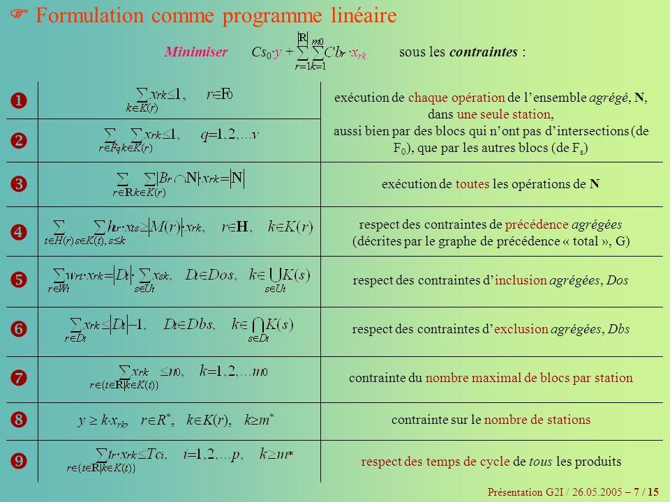 Présentation G2I / 26.05.2005 – 7 / 15 Formulation comme programme linéaire Minimiser Cs 0 ·y +·x rk sous les contraintes : y k x rk, r R *, k K(r), k