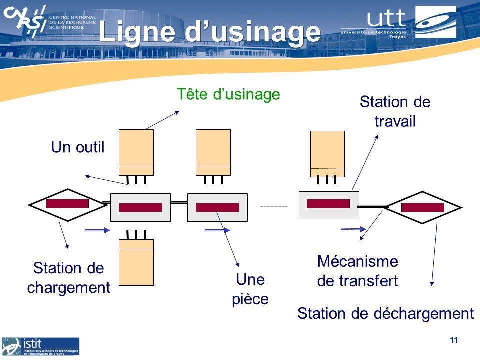 11 Ligne dusinage Tête dusinage Mécanisme de transfert Un outil Une pièce Station de chargement Station de travail Station de déchargement