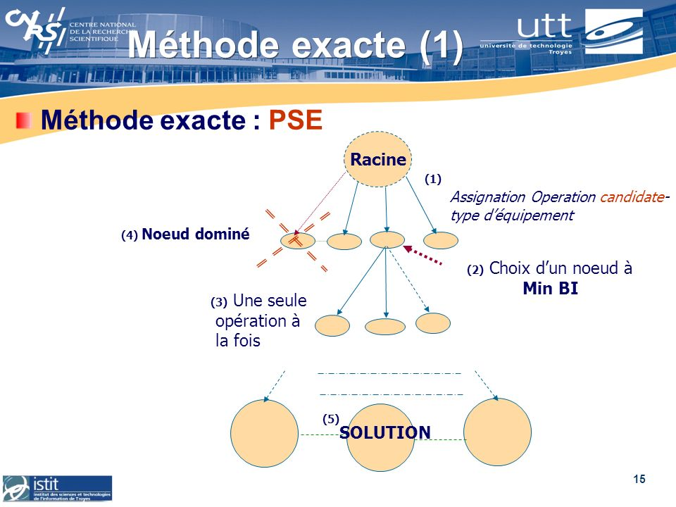 15 Méthode exacte (1) Méthode exacte : PSE Racine (1) Assignation Operation candidate- type déquipement (2) Choix dun noeud à Min BI (3) Une seule opé