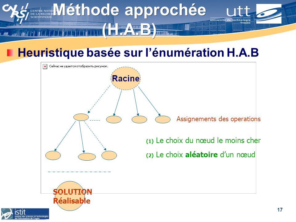 17 Méthode approchée (H.A.B) Heuristique basée sur lénumération H.A.B Racine Assignements des operations SOLUTION Réalisable (2) Le choix aléatoire du