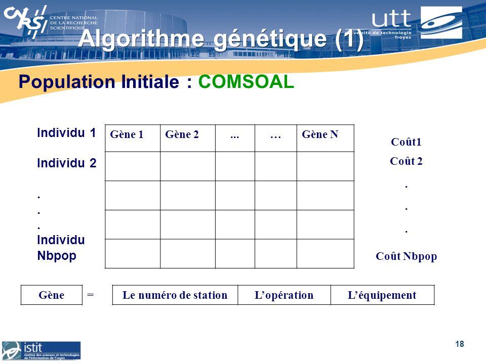 18 Algorithme génétique (1) Individu 1 Individu 2... Individu Nbpop Gène 1Gène 2...…Gène N Coût1 Coût 2... Coût Nbpop Gène=Le numéro de stationLopérat
