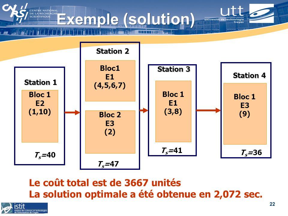 22 Exemple (solution) Bloc 1 E2 (1,10) Station 1 T s =40 Bloc1 E1 (4,5,6,7) Bloc 2 E3 (2) Station 2 T s =47 Station 3 Bloc 1 E1 (3,8) T s =41 Station
