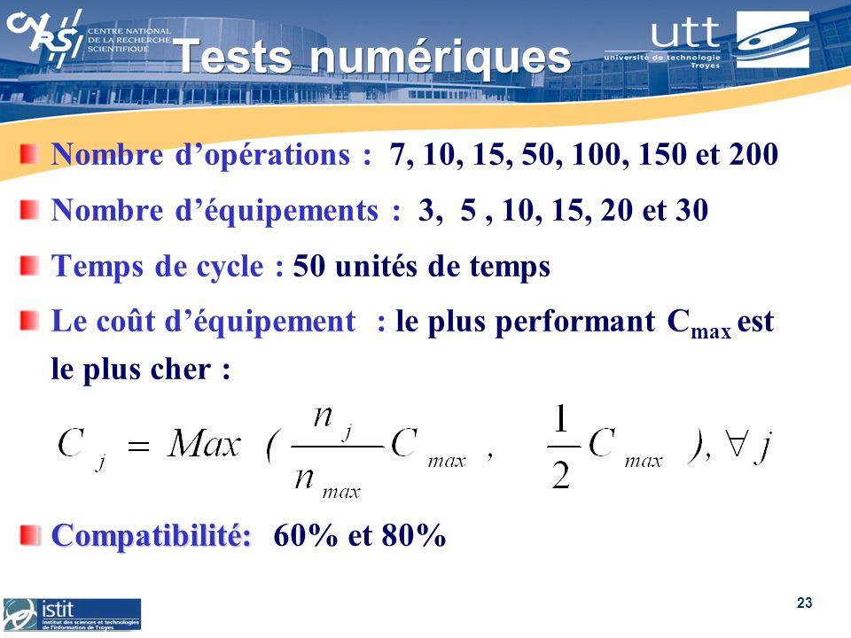 23 Tests numériques Nombre dopérations : 7, 10, 15, 50, 100, 150 et 200 Nombre déquipements : 3, 5, 10, 15, 20 et 30 Temps de cycle : 50 unités de tem