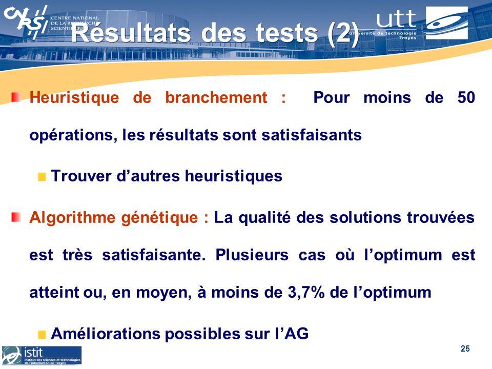25 Résultats des tests (2) Heuristique de branchement : Pour moins de 50 opérations, les résultats sont satisfaisants Trouver dautres heuristiques Alg