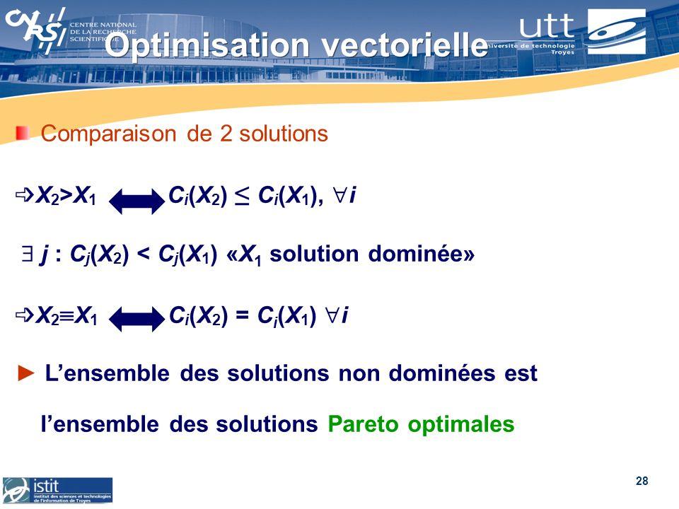 28 Optimisation vectorielle Comparaison de 2 solutions X 2 >X 1 C i (X 2 ) C i (X 1 ), i j : C j (X 2 ) < C j (X 1 ) «X 1 solution dominée» X 2 X 1 C