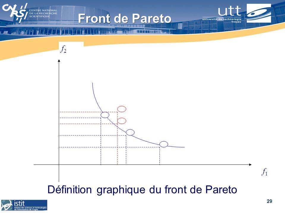 29 Front de Pareto f1f1 f2f2 Définition graphique du front de Pareto