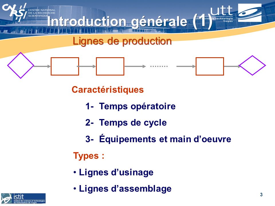 3 Lignes de production Caractéristiques 1-Temps opératoire 2-Temps de cycle 3-Équipements et main doeuvre Types : Lignes dusinage Lignes dassemblage I