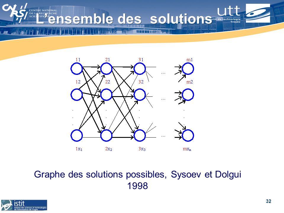 32 Lensemble des solutions Graphe des solutions possibles, Sysoev et Dolgui 1998