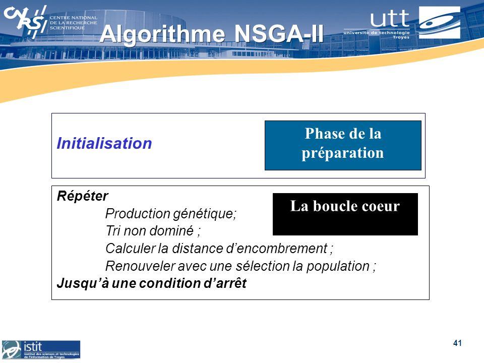 41 Algorithme NSGA-II Initialisation Répéter Production génétique; Tri non dominé ; Calculer la distance dencombrement ; Renouveler avec une sélection