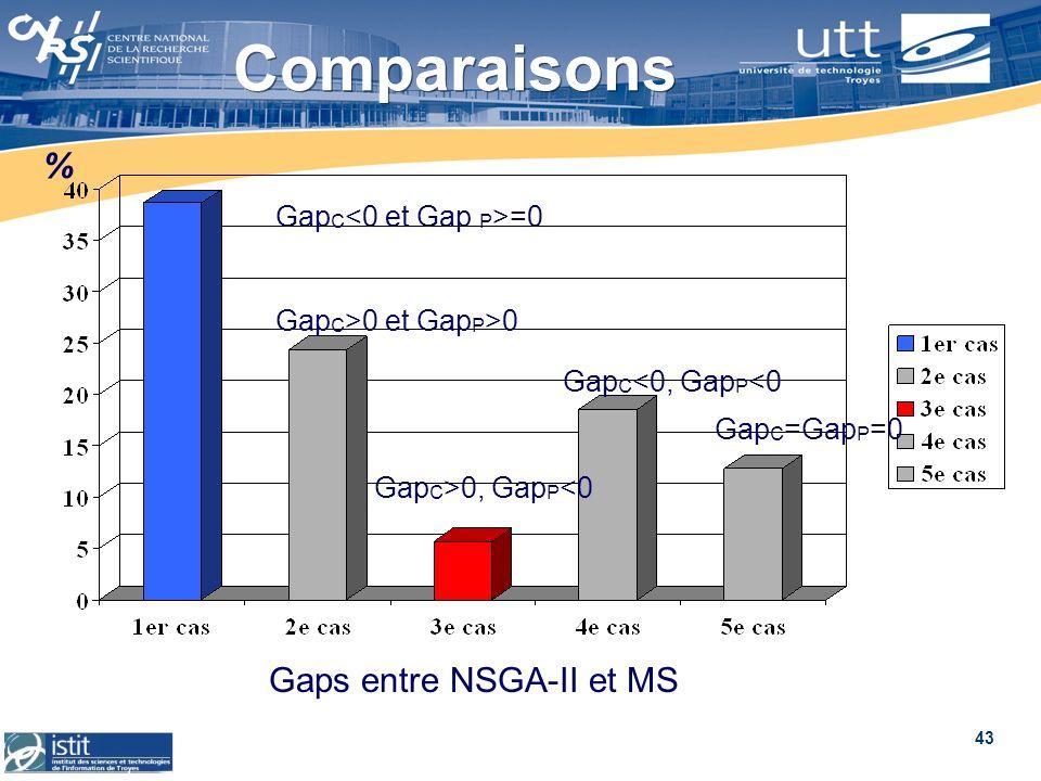 43 Comparaisons Gap C =0 Gap C >0 et Gap P >0 Gap C >0, Gap P <0 Gap C =Gap P =0 Gap C <0, Gap P <0 % Gaps entre NSGA-II et MS