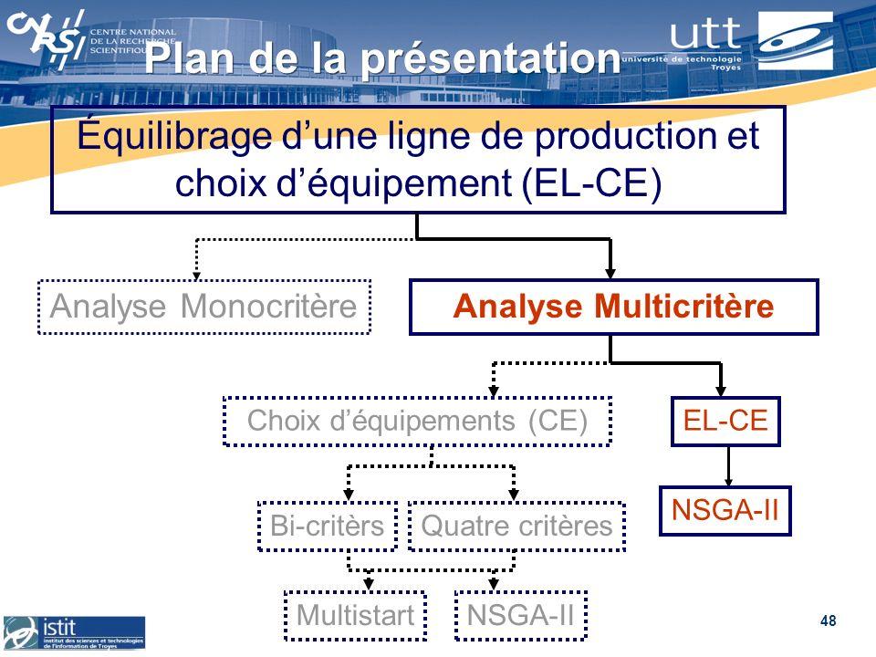 48 Plan de la présentation Équilibrage dune ligne de production et choix déquipement (EL-CE) Analyse Multicritère Analyse Monocritère Choix déquipemen