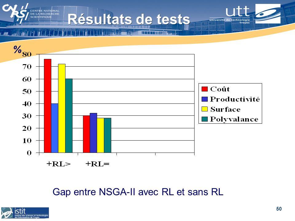 50 Résultats de tests Gap entre NSGA-II avec RL et sans RL %