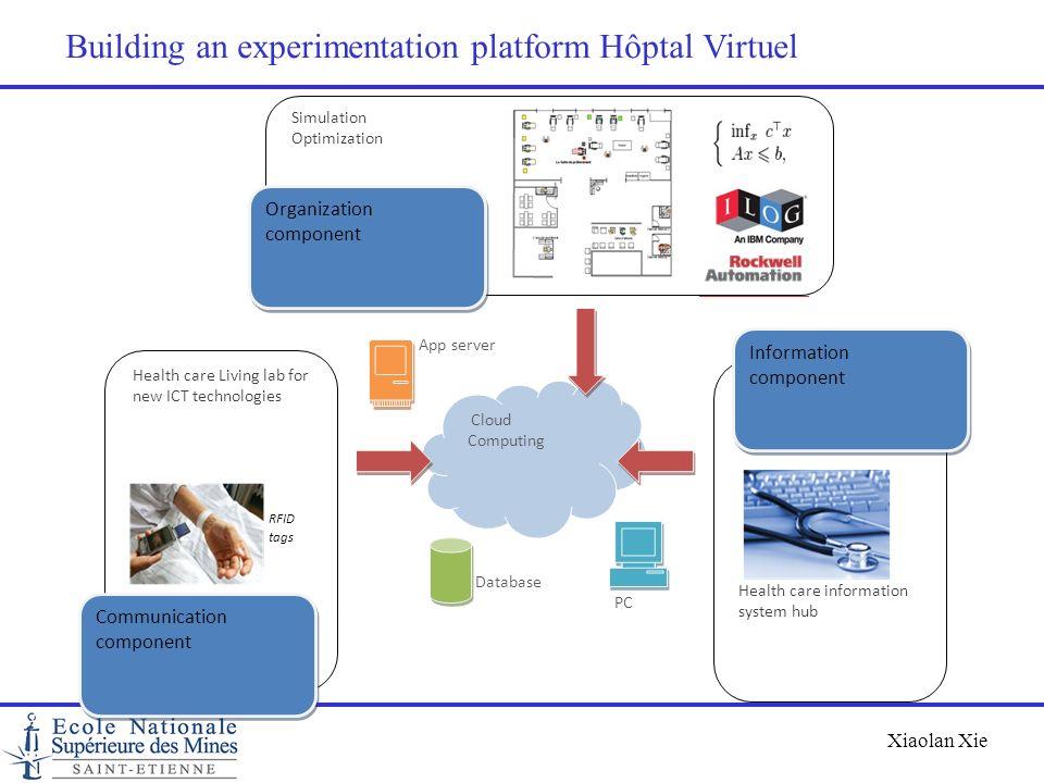 Xiaolan Xie Building an experimentation platform Hôptal Virtuel Organization component Cloud Computing Information component Communication component D