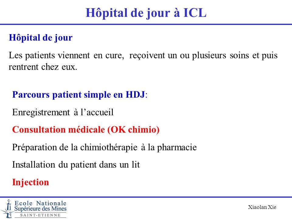 Xiaolan Xie Hôpital de jour à ICL Parcours patient simple en HDJ: Enregistrement à laccueil Consultation médicale (OK chimio) Préparation de la chimio