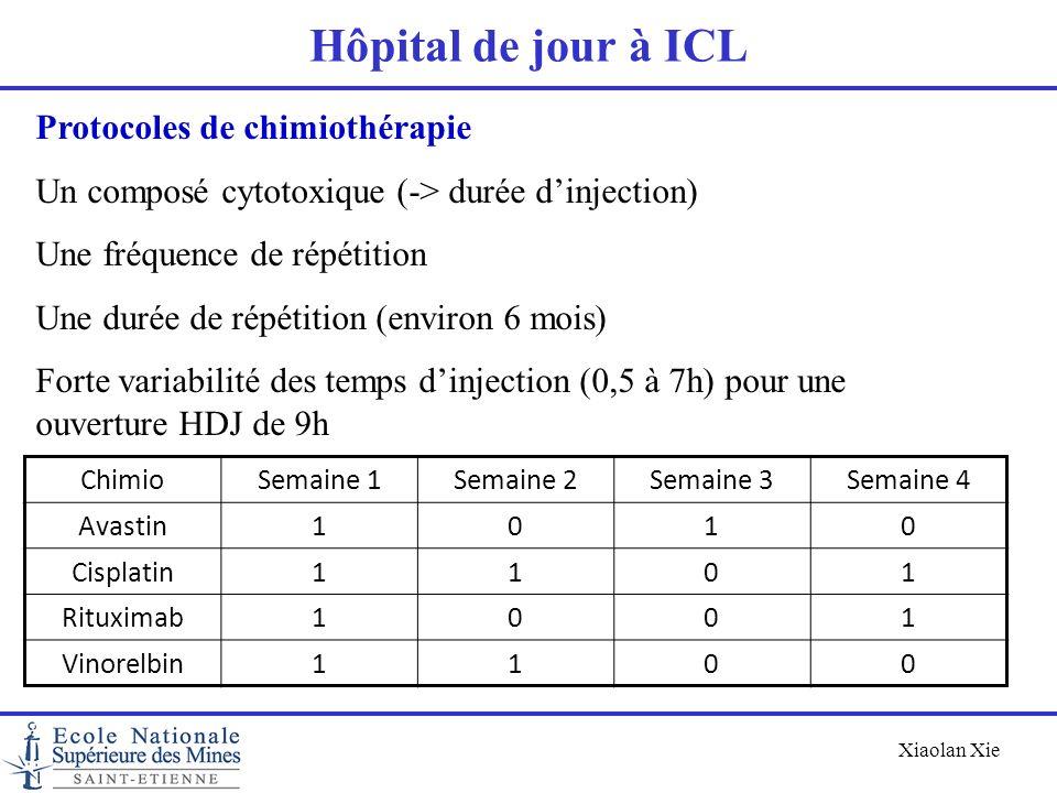 Xiaolan Xie Hôpital de jour à ICL Protocoles de chimiothérapie Un composé cytotoxique (-> durée dinjection) Une fréquence de répétition Une durée de r