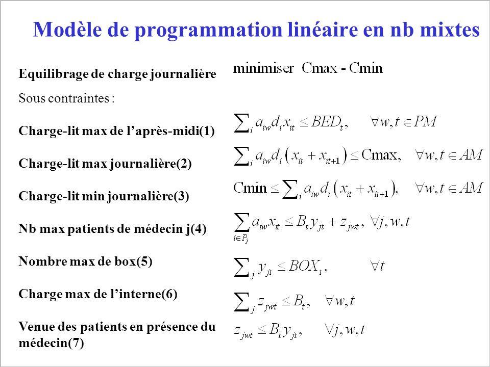 Xiaolan Xie Formulation mathématique Equilibrage de charge journalière Sous contraintes : Charge-lit max de laprès-midi(1) Charge-lit max journalière(
