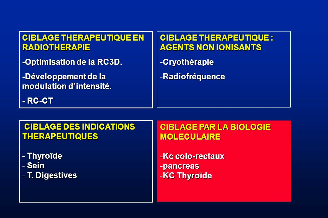 CIBLAGE THERAPEUTIQUE EN RADIOTHERAPIE -Optimisation de la RC3D. -Développement de la modulation dintensité. - RC-CT CIBLAGE THERAPEUTIQUE : AGENTS NO