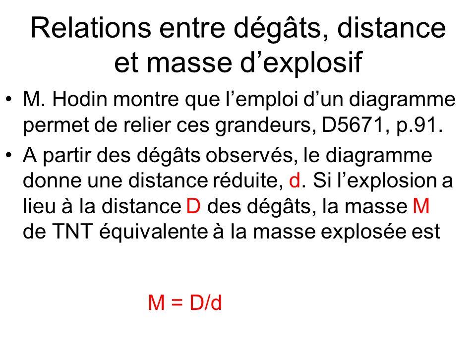 Relations entre dégâts, distance et masse dexplosif M. Hodin montre que lemploi dun diagramme permet de relier ces grandeurs, D5671, p.91. A partir de