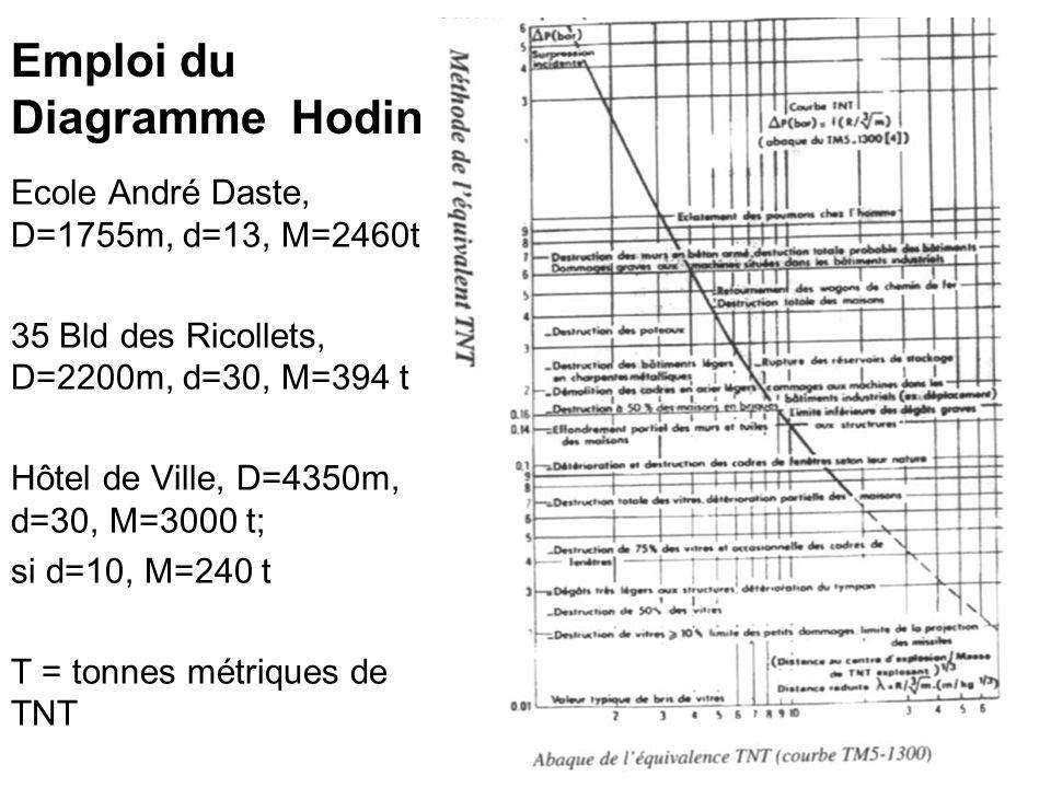Emploi du Diagramme Hodin Ecole André Daste, D=1755m, d=13, M=2460t 35 Bld des Ricollets, D=2200m, d=30, M=394 t Hôtel de Ville, D=4350m, d=30, M=3000