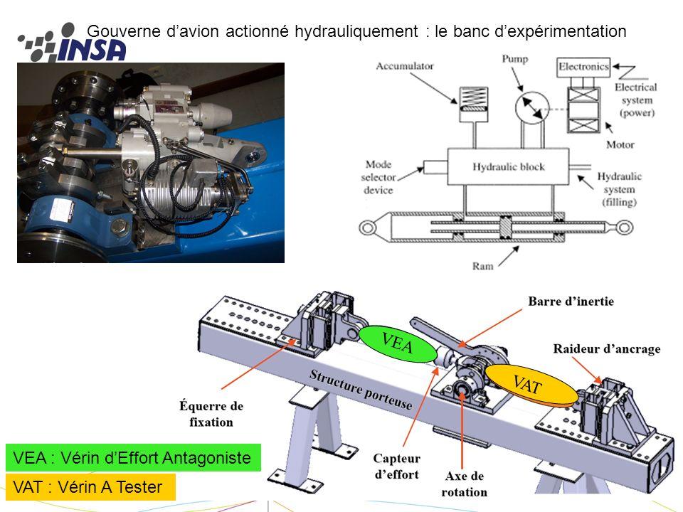 Printemps de la Science et de la Technologie 2008 - NANCY10 VAT : Vérin A Tester VEA : Vérin dEffort Antagoniste VEA VAT Gouverne davion actionné hydr