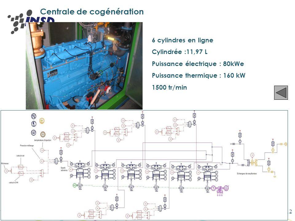 Printemps de la Science et de la Technologie 2008 - NANCY12 Centrale de cogénération 6 cylindres en ligne Cylindrée :11,97 L Puissance électrique : 80