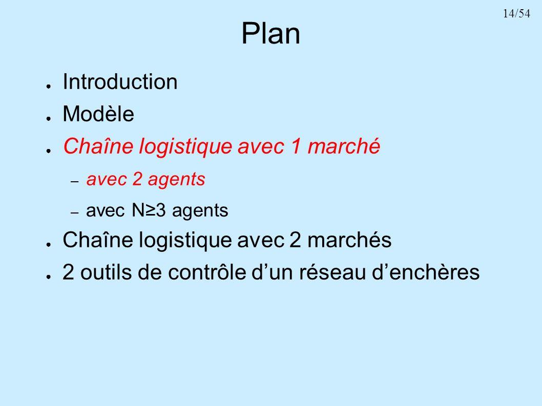 14/54 Plan Introduction Modèle Chaîne logistique avec 1 marché – avec 2 agents – avec N3 agents Chaîne logistique avec 2 marchés 2 outils de contrôle