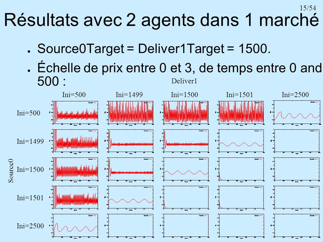 15/54 Résultats avec 2 agents dans 1 marché Source0Target = Deliver1Target = 1500. Échelle de prix entre 0 et 3, de temps entre 0 and 500 : Source0 De