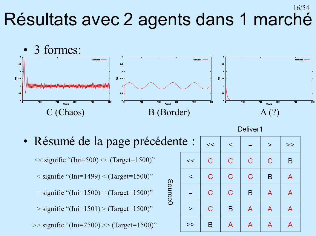 16/54 Résultats avec 2 agents dans 1 marché 3 formes: Résumé de la page précédente : A (?)B (Border)C (Chaos) Deliver1 <<<=>>> Source0 <<CCCCB <CCCBA