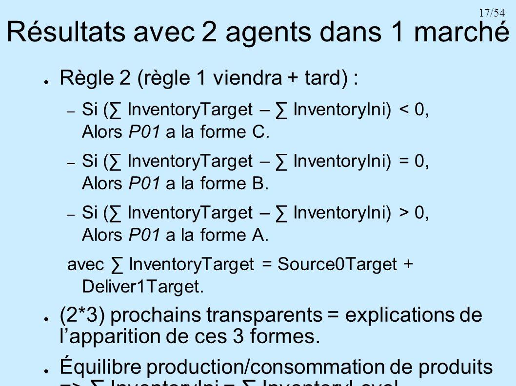 17/54 Résultats avec 2 agents dans 1 marché Règle 2 (règle 1 viendra + tard) : – Si ( InventoryTarget – InventoryIni) < 0, Alors P01 a la forme C. – S