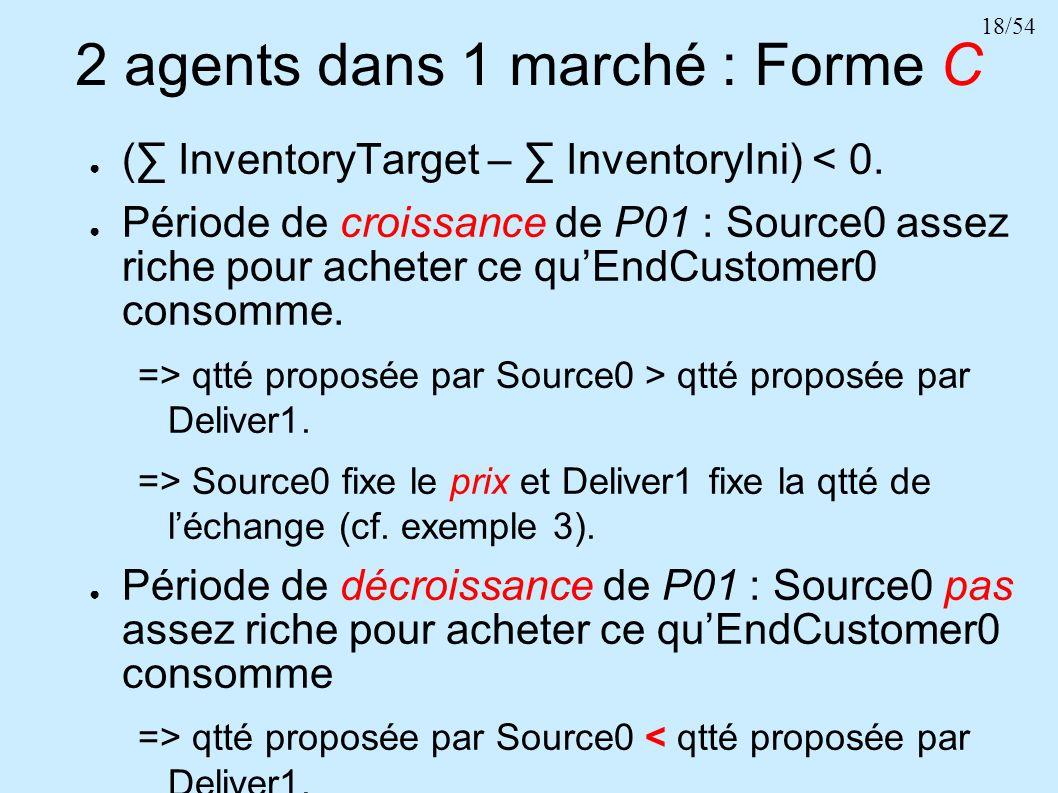 18/54 2 agents dans 1 marché : Forme C ( InventoryTarget – InventoryIni) < 0. Période de croissance de P01 : Source0 assez riche pour acheter ce quEnd