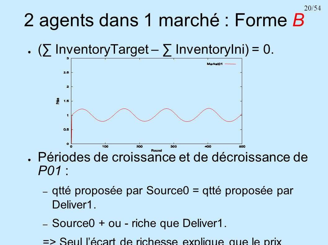 20/54 2 agents dans 1 marché : Forme B ( InventoryTarget – InventoryIni) = 0. Périodes de croissance et de décroissance de P01 : – qtté proposée par S