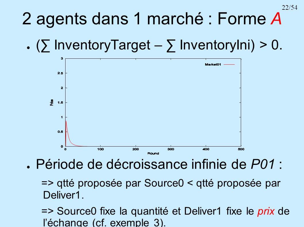 22/54 2 agents dans 1 marché : Forme A ( InventoryTarget – InventoryIni) > 0. Période de décroissance infinie de P01 : => qtté proposée par Source0 <