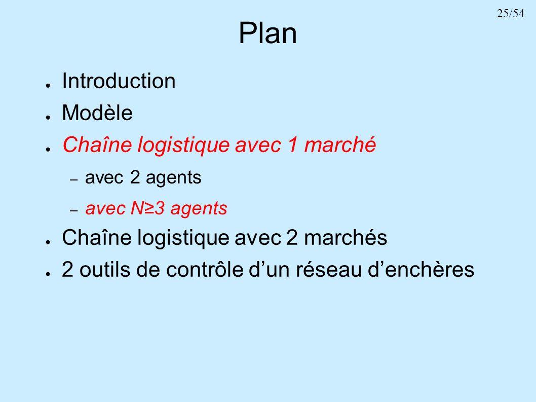 25/54 Plan Introduction Modèle Chaîne logistique avec 1 marché – avec 2 agents – avec N3 agents Chaîne logistique avec 2 marchés 2 outils de contrôle