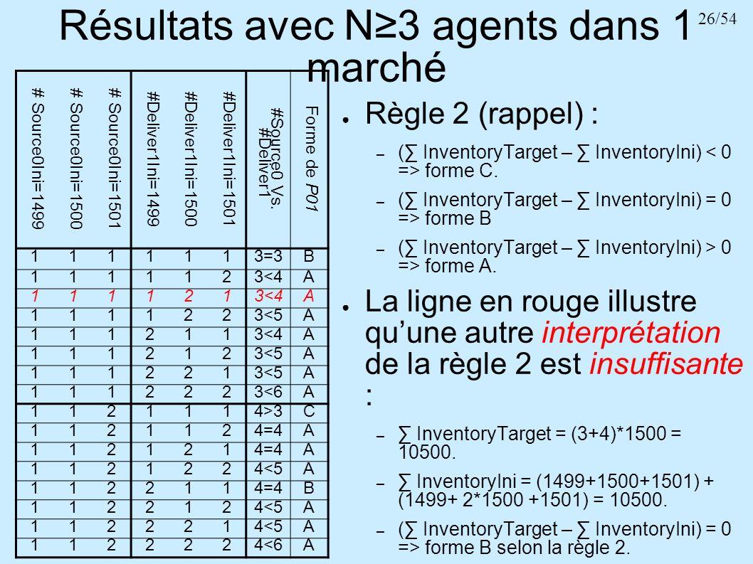 26/54 Résultats avec N3 agents dans 1 marché # Source0Ini=1499# Source0Ini=1500# Source0Ini=1501 #Deliver1Ini=1499#Deliver1Ini=1500#Deliver1Ini=1501 #